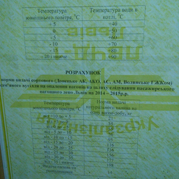Climate control - Ukrainian Railways style