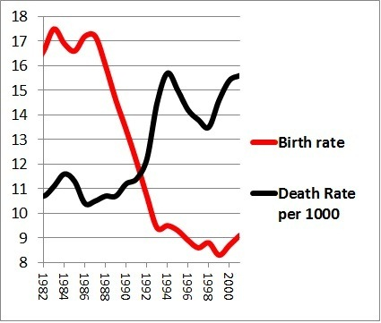 Russian Cross - The black curve reflects the death rate dynamics, the red one corresponds to the birth rate